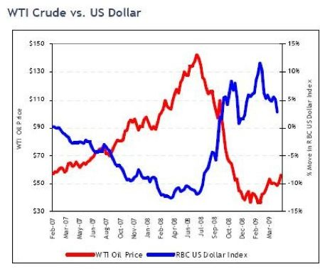 crude oil vs US dollar index trends