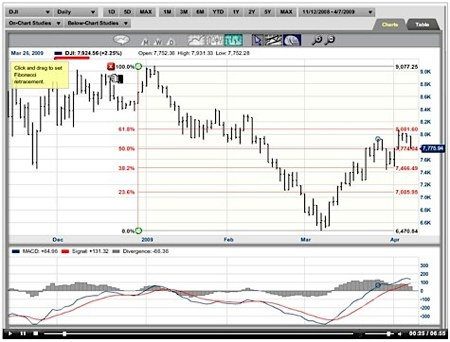 Fibonacci retracement, technical stock tool
