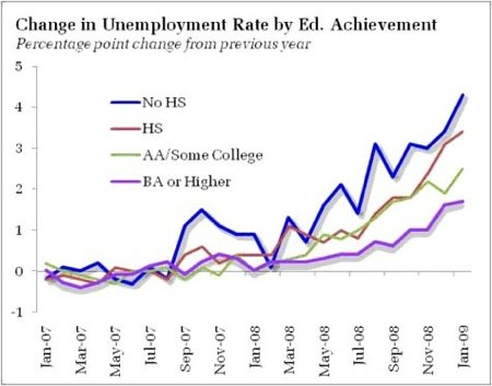 unemployment graph, current unemployment rate, bad job environment